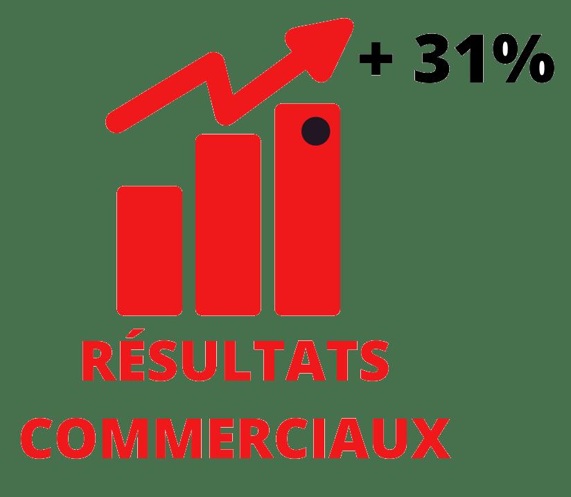 Illustration hausse de résultats commerciaux de 31%